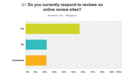 wpid-Respage_Multifamily_Survey_Review_Response.JPG