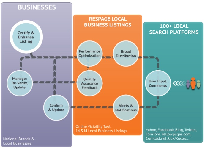 Respage_Local_Business_Listings