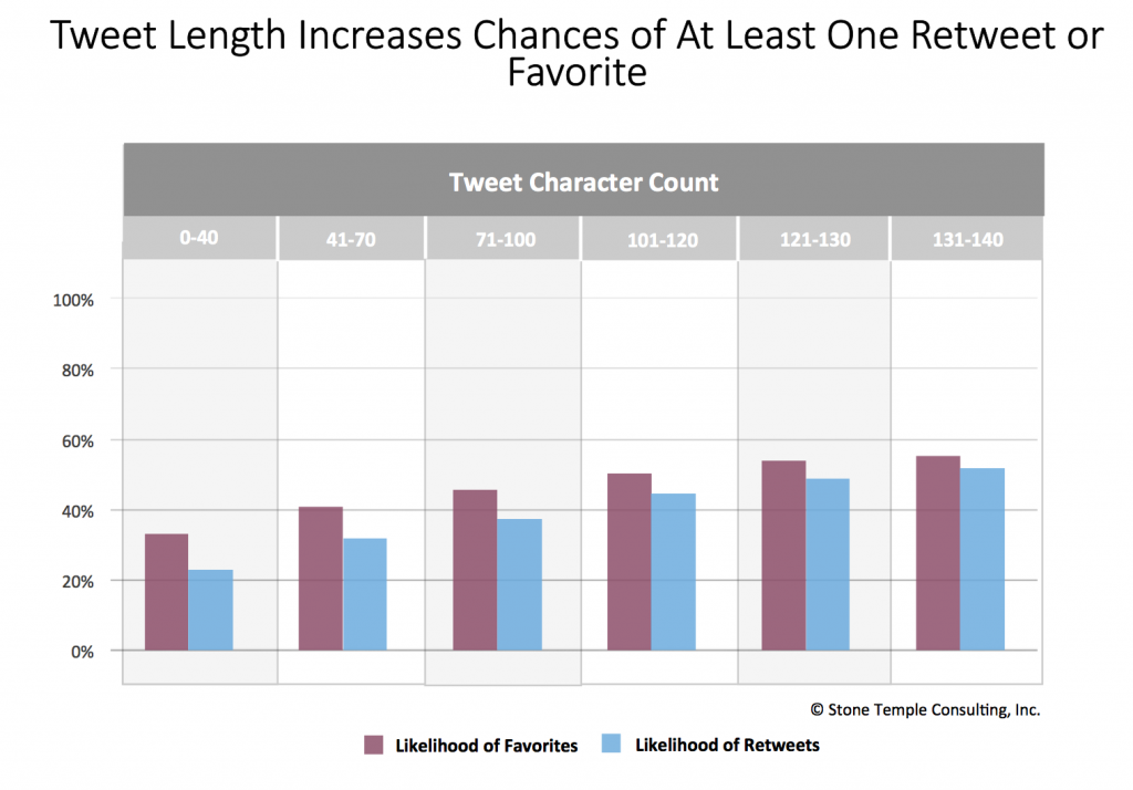 tweet-length-effect-on-engagement